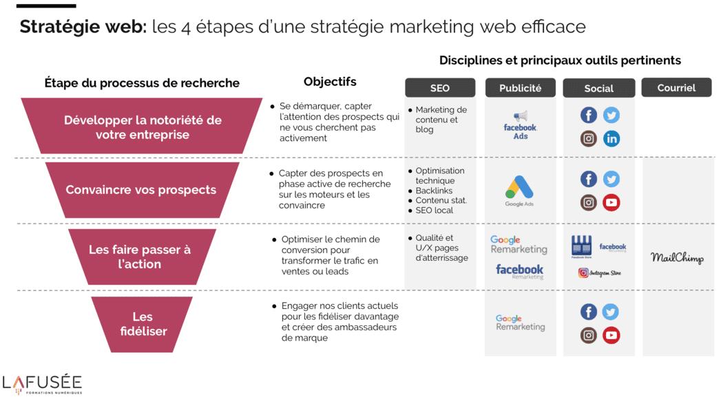 formation en marketing web strategie